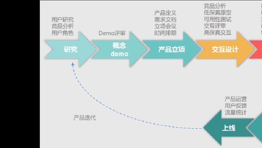 在北京大学生转行UI设计好不好找工作?机械设计及其自动化去日本考研图片