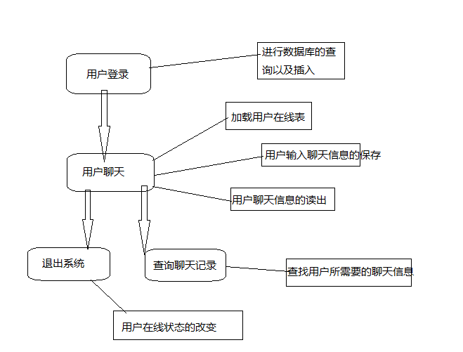 php聊天室系统设计