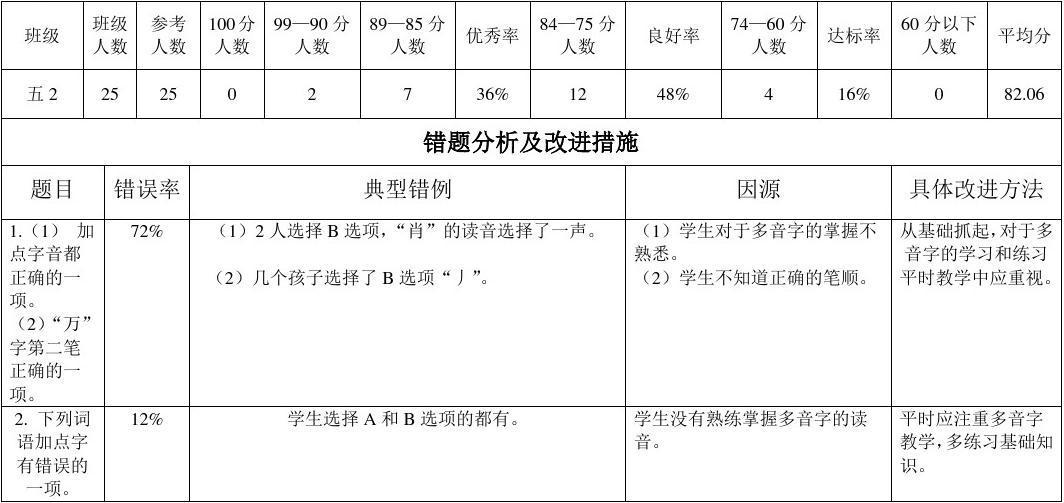 海淀区四王府小学2016—2017学年度第二学期语文学科期末考试成绩统计