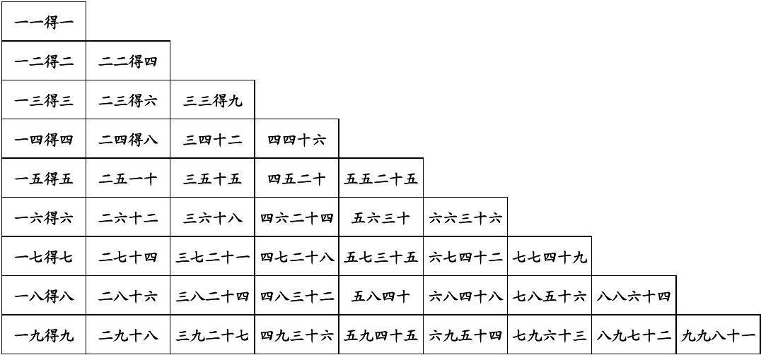 乘法口诀表(小九九)可构成_word文档在线阅读平面设计打印创意v乘法图片