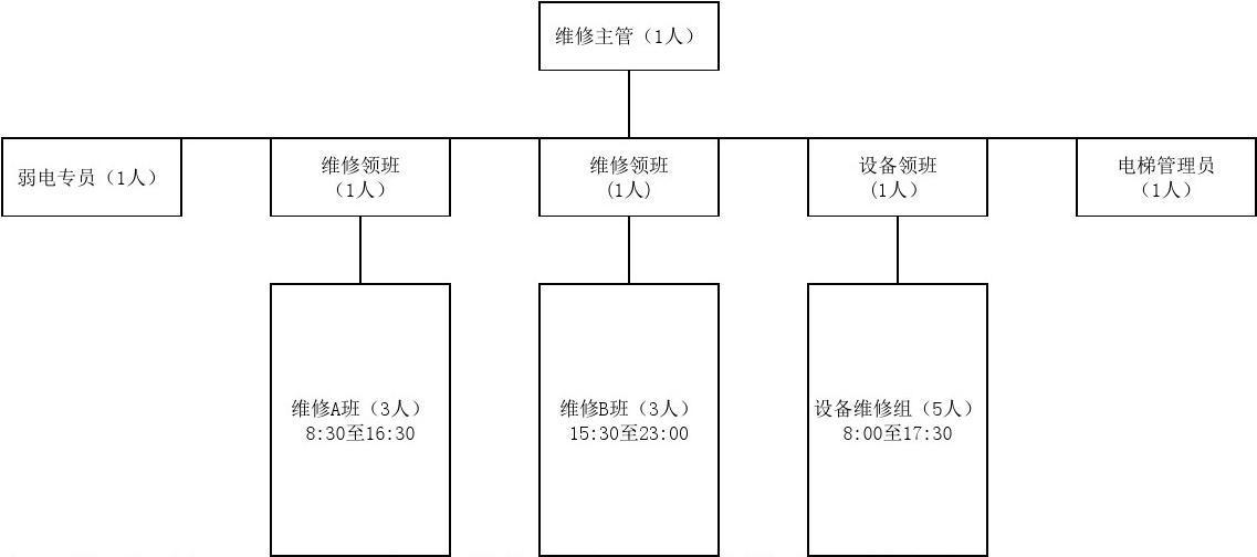 物业工程部人员架构图