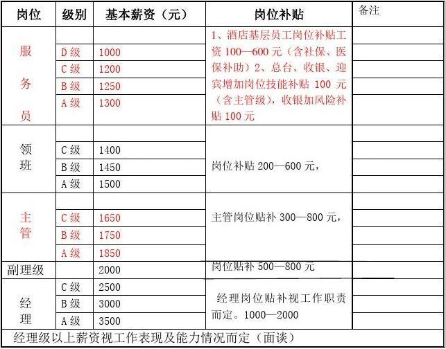 酒店工资体系表