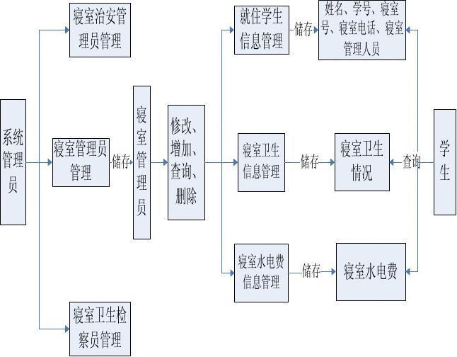 管理信息系统课程设计 学生寝室公寓管理信息系统图片