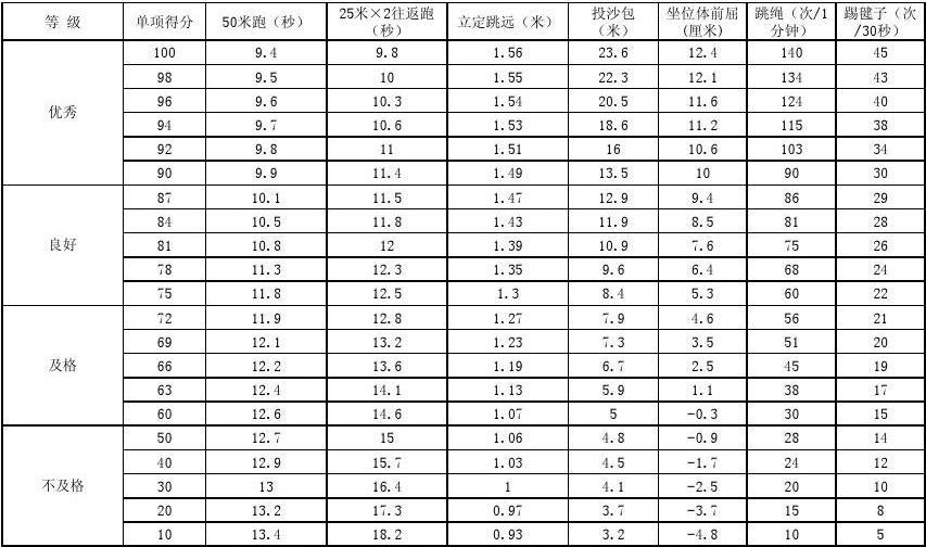 2013年《学生易学舞蹈a学生v学生体质》国家简单的女生韩国标准图片