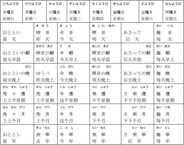 无忧文档日语中的星期,日历,时间和数字的说(写)法