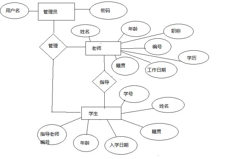 逻辑结构设计图片