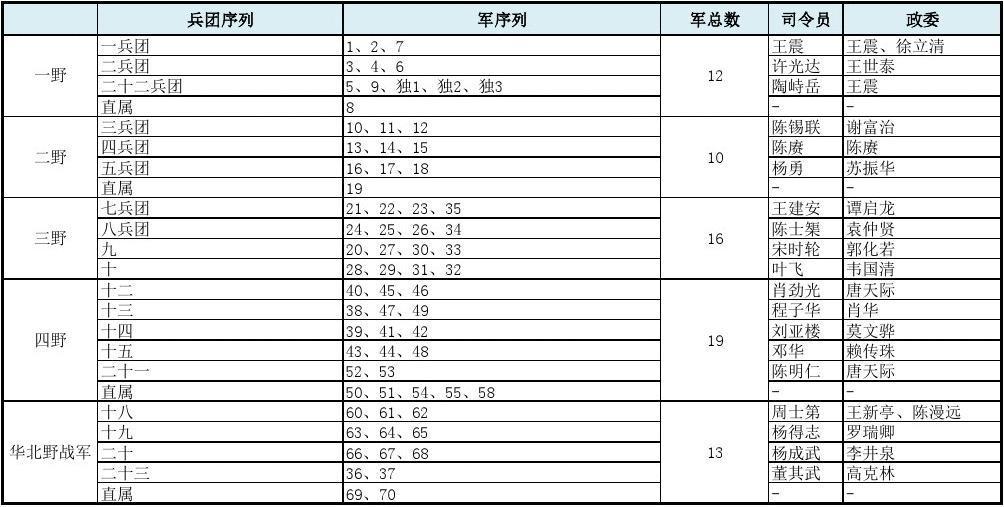 中国人民解放军五大野战军序列