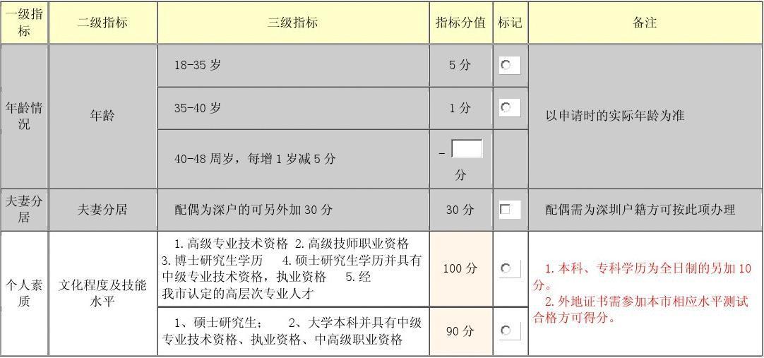 2012积分入户_2012积分入户分值计算