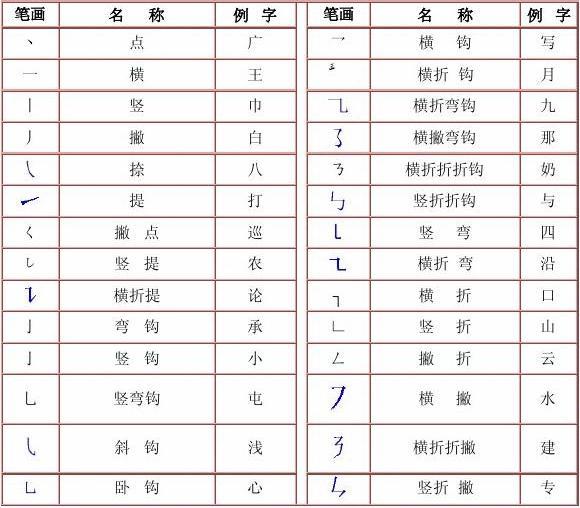 一年级汉字笔画名称表,一年级汉字笔画笔顺,小学一 ...