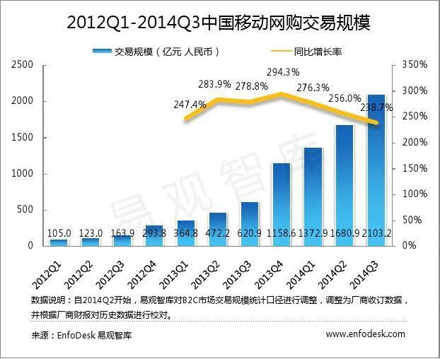 易观分析:2014年第3季度中国移动网购市场交易规模达2103.2亿元