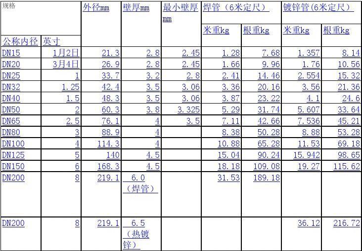 国标热镀锌钢管规格,尺寸理论重量表