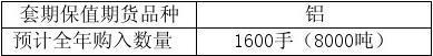 常铝股份:关于2011年度开展商品期货套期保值业务的议案 2011-02-28