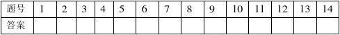 2009年初中毕业升学考试化学模拟试题(1)