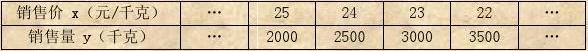 回眸 04-07年青岛市数学中考 第22题――二次函数的应用