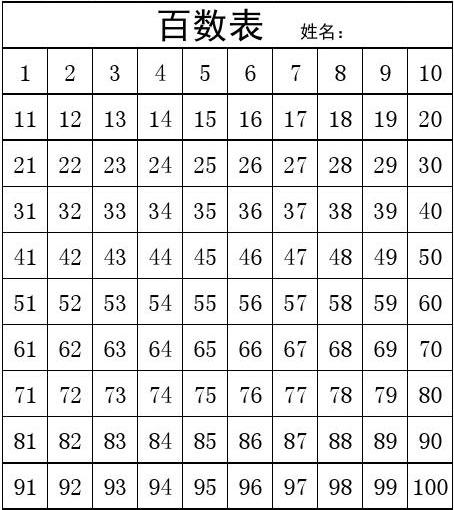 初中数学试卷分析范文_小学数学一年级百数表直接打印版_文档下载