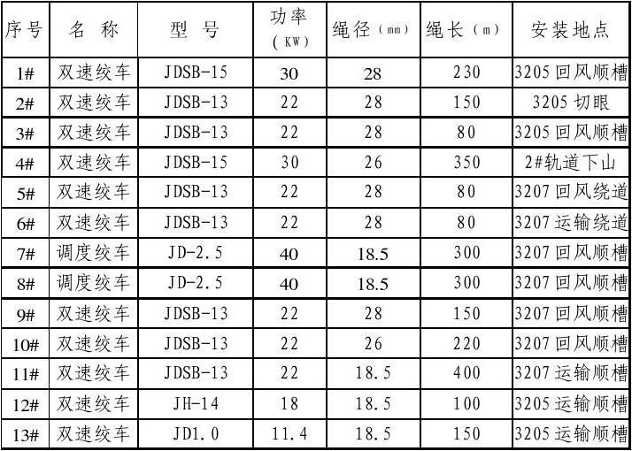 2)运输设备情况 运输设备明细表 2)运输示意图 巷道坡度,长度,运输图片
