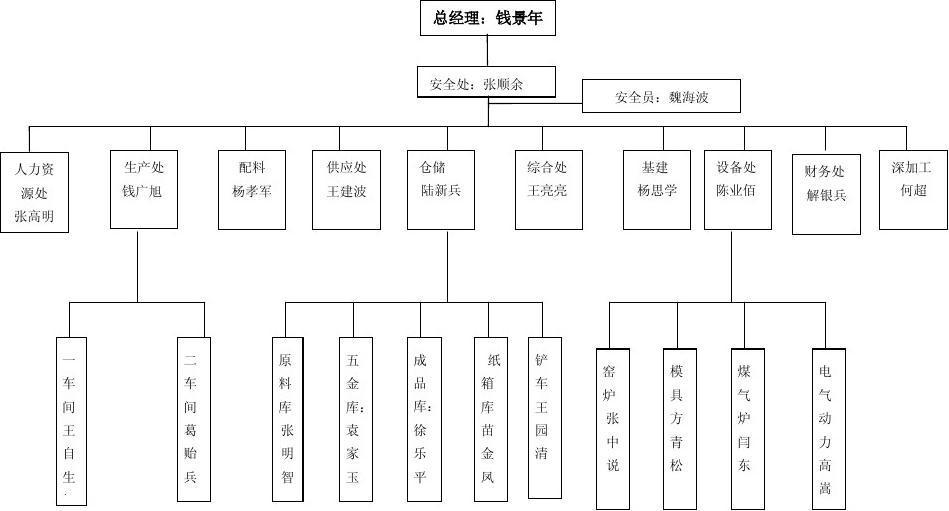 江蘇藍色玻璃集團有限公司安全生產組織架構圖圖片