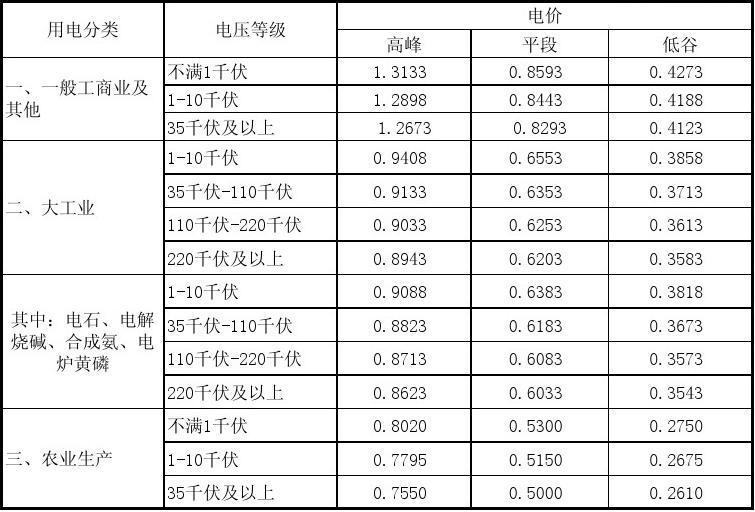 天津市电网峰谷分时销售电价表_word文档在线