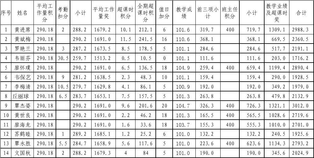 奖励性绩效工资分配表