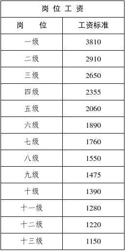 2015最新事业单位专业技术人员基本工资标准表