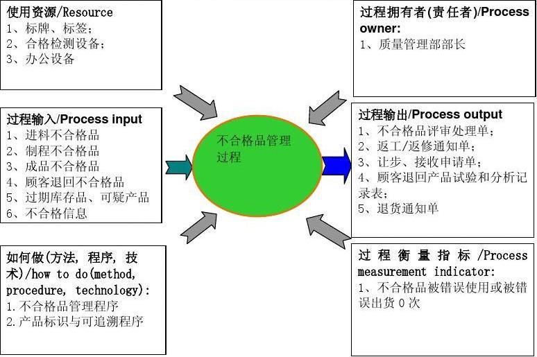 4,不合格品管理过程乌龟图图片