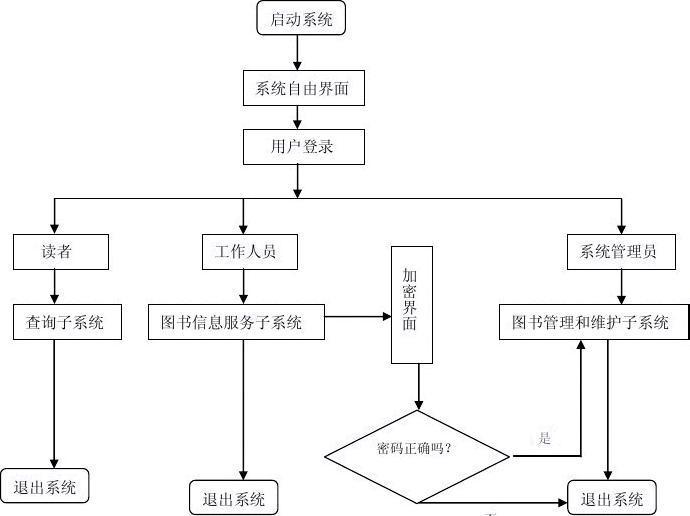 书简馆办信息体系的详细设计和完成_word文