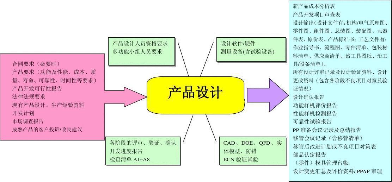 3.产品设计 过程图图片