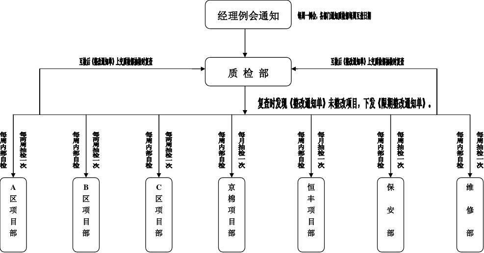 物业公司质检工作流程图