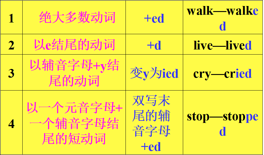 2013最新江苏译林版牛津英语unit5语法总结与练习答案