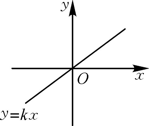 ����K��K�>Y_3 正比例函数的
