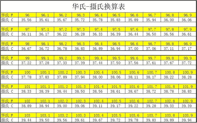 摄氏-华氏换算对照表