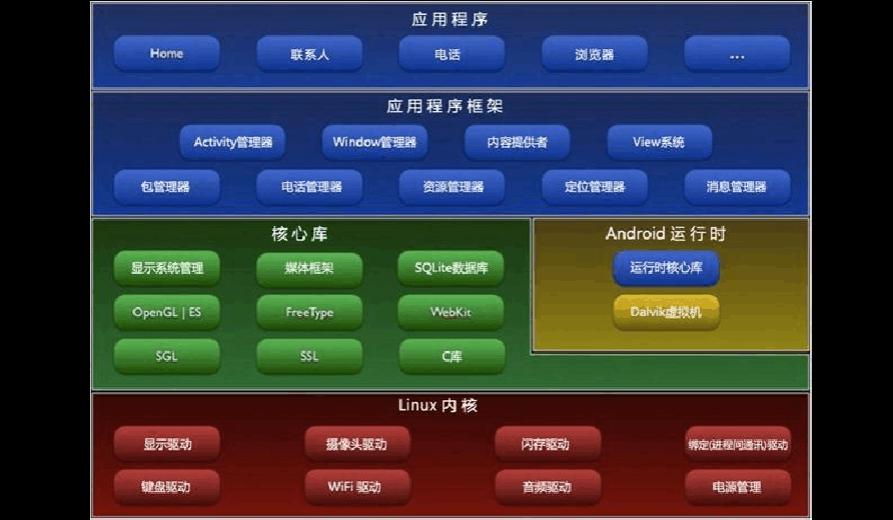 安卓rom移植教程_安卓rom移植开发