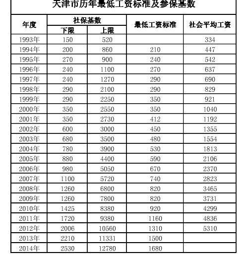 问答丨2019上海社保多次调整!缴费基数和比例分别是多少? 下... 搜狐
