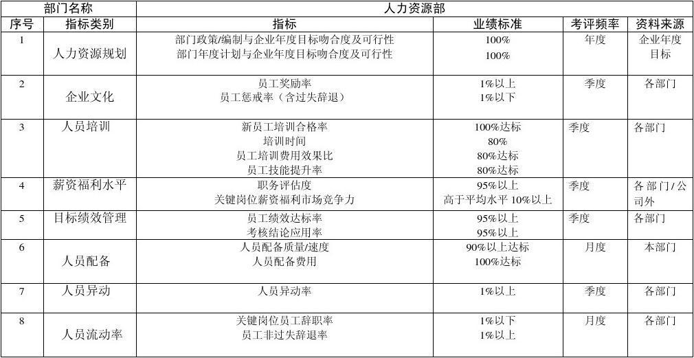 人力资源部关键业绩指标图片