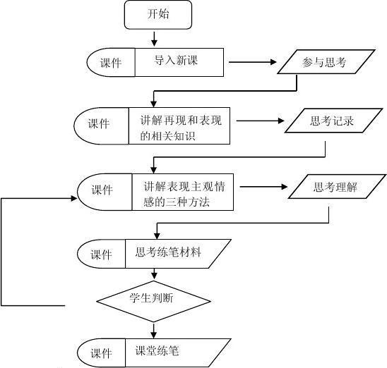 教学实施流程图模板