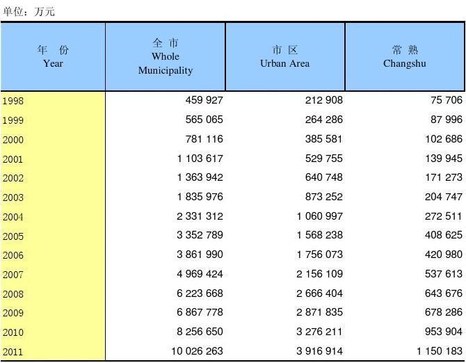 苏州历年地方公共财政支出