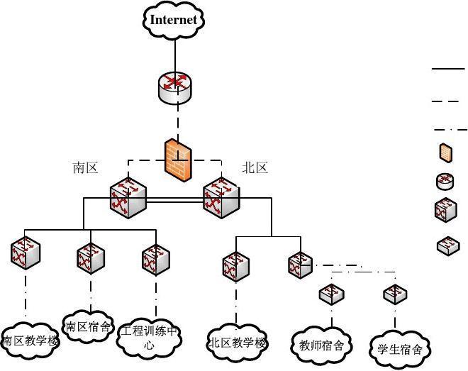 校园网拓扑结构的简单设计图片
