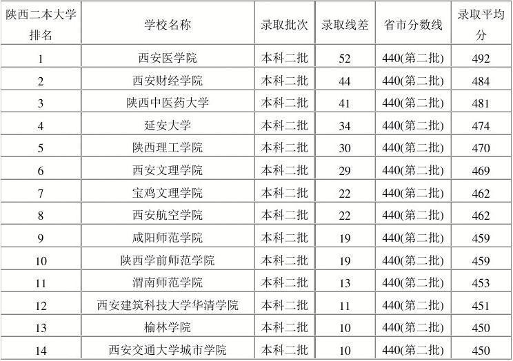 【精品文档】西安二本大学排名理科-范文word