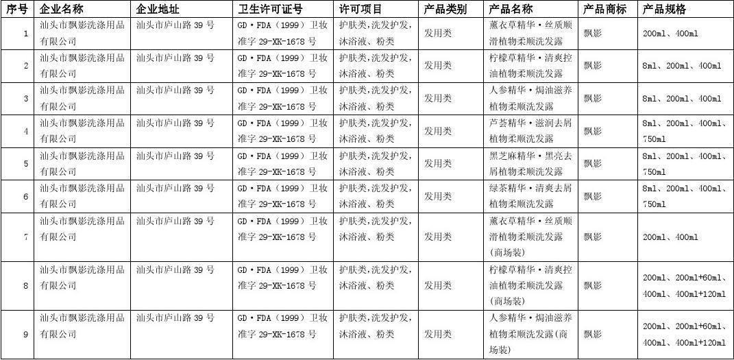 广东省国产非特殊用途化妆品产品备案信息