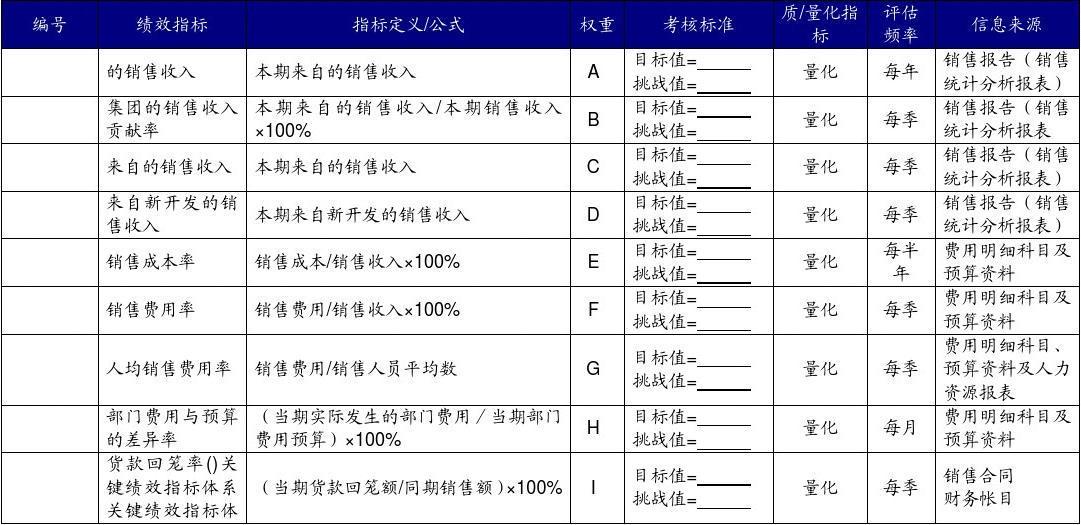 市场开发部部长关键绩效指标图片
