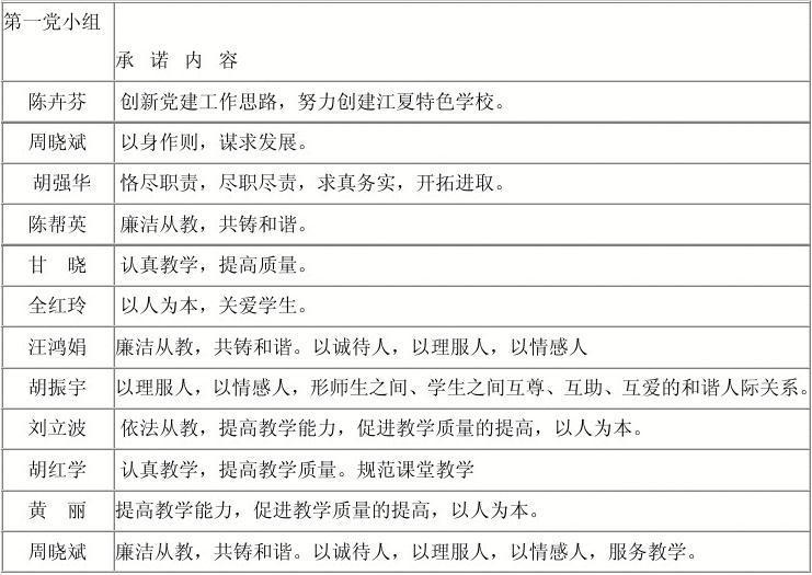 纸坊第二小学学创先争优活动党员承诺一览表