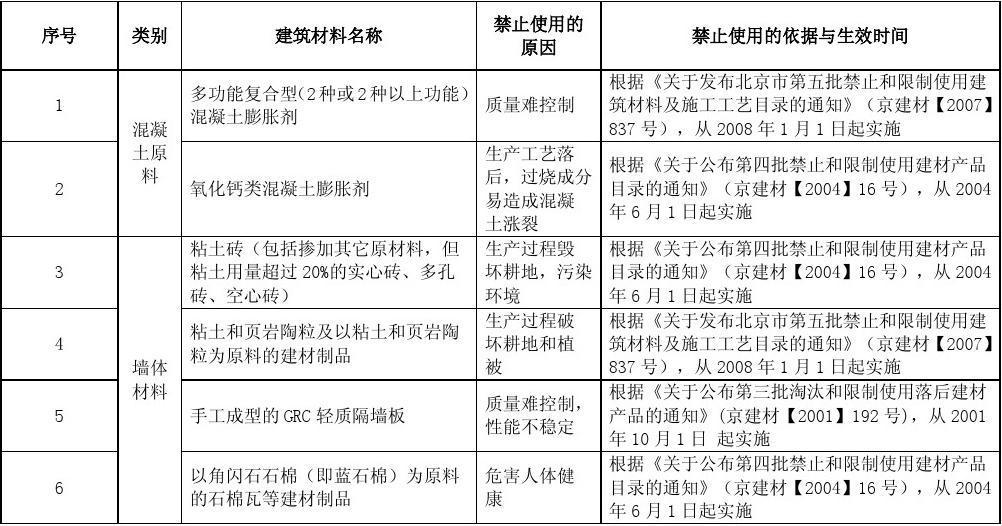 國家明令禁止使用的建筑材料和技術名錄(材料和技術綜合2010版)