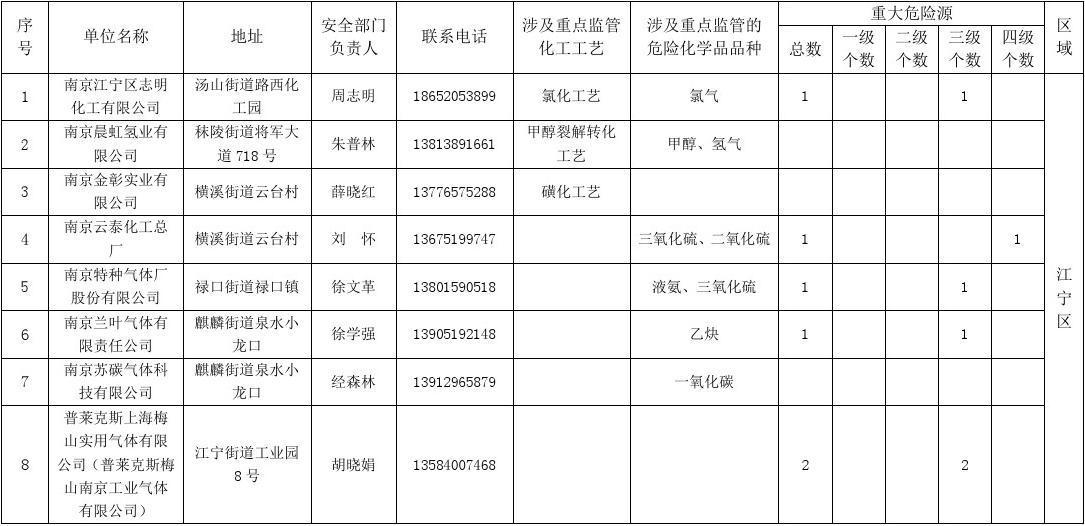 南京新区外危险化学品两重点一重大