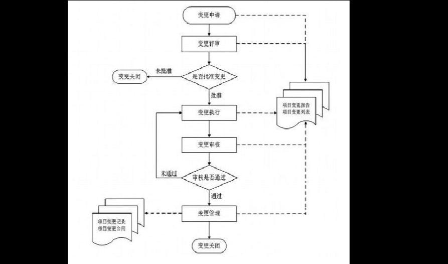建设项目管理工作流程图4图片