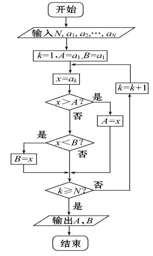 """2016学年高一高二数学同步单元双基双测""""ab""""卷(新人教版a版必修3)图片"""