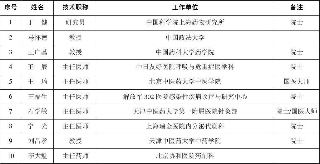 审范文_药品注册审评专家咨询委员会初选名单