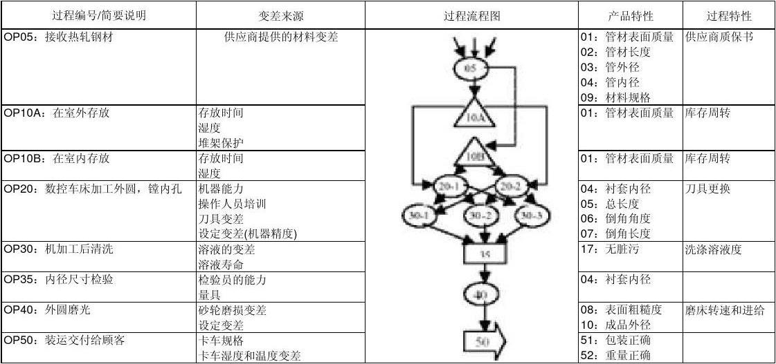 过程流程图_word文档在线阅读与下载图片