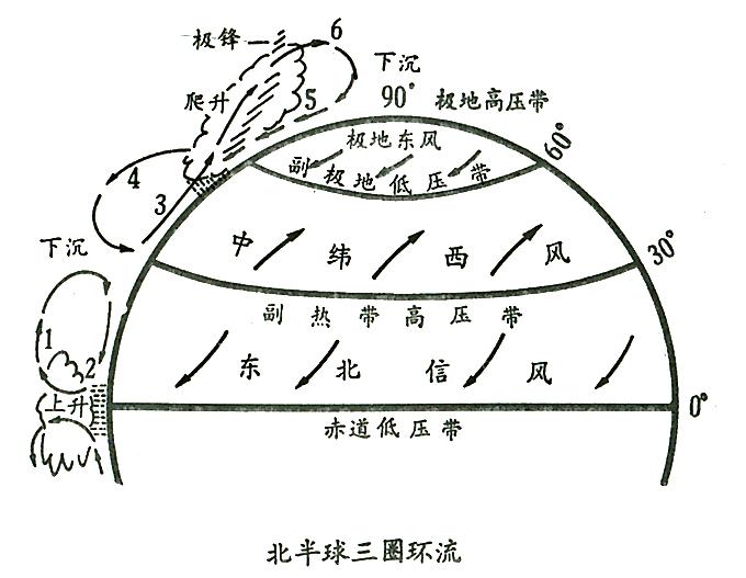 大气环流的形成过程及气压带风带的分布,移动规律,前提是地球表面均匀图片