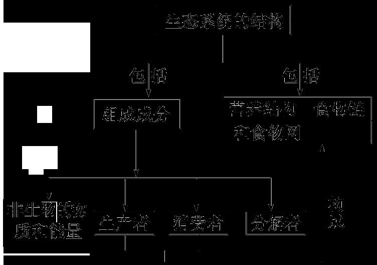 【2018新课标 高考必考知识点 教学计划 教学安排 教案设计】高三生物图片