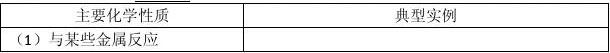 2013-2014学年高一化学苏教版必修一教案:2.1 氯、溴、碘及其化合物 教学案